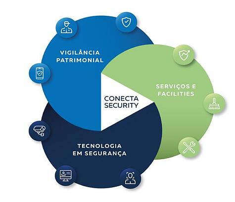 Conecta Security